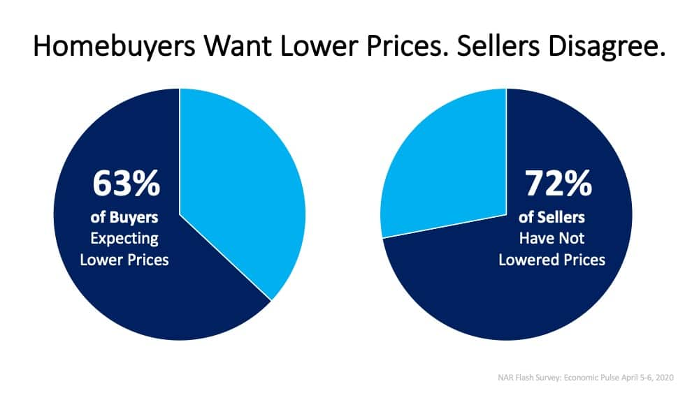 Today's Homebuyers Want Lower Prices. Sellers Disagree.   Simplifying The Market