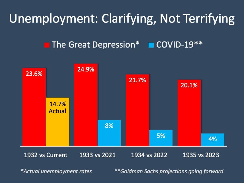 Unemployment Report: No Need to Be Terrified | Simplifying The Market