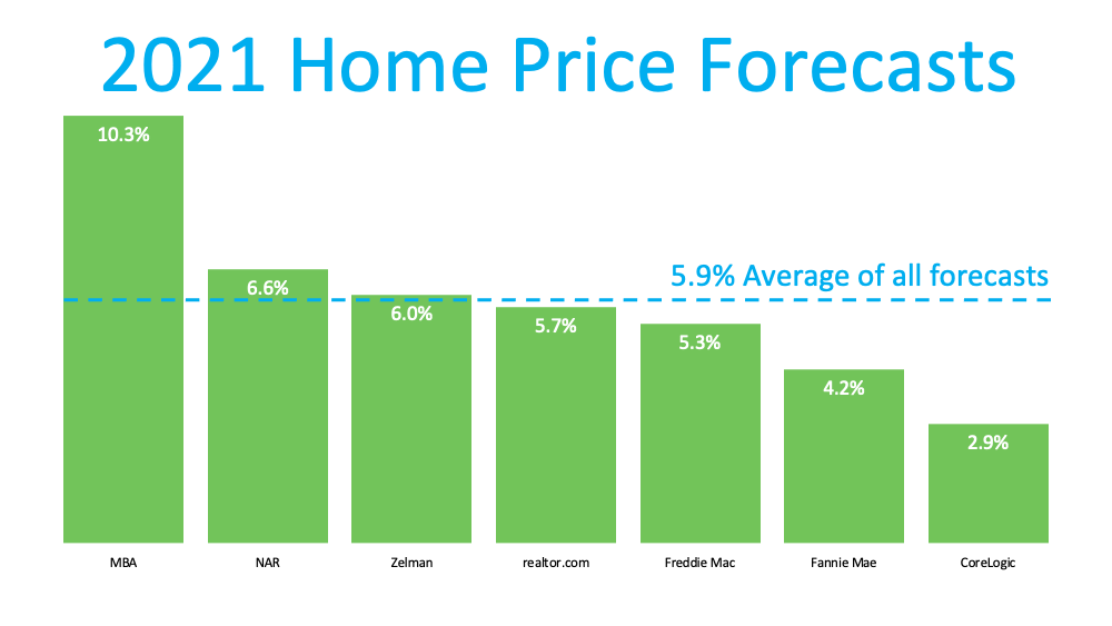 Home Prices: What Happened in 2020? What Will Happen This Year?   Simplifying The Market