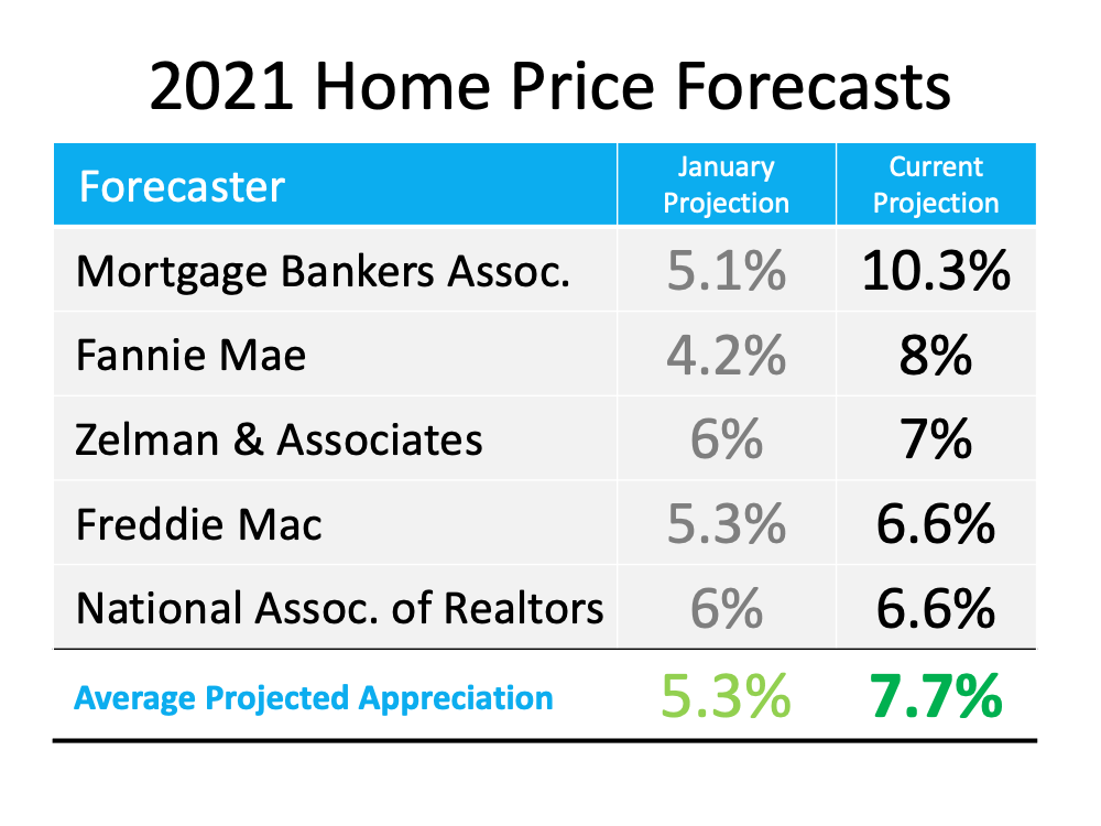 Is Home Price Appreciation Accelerating Again?   Simplifying The Market