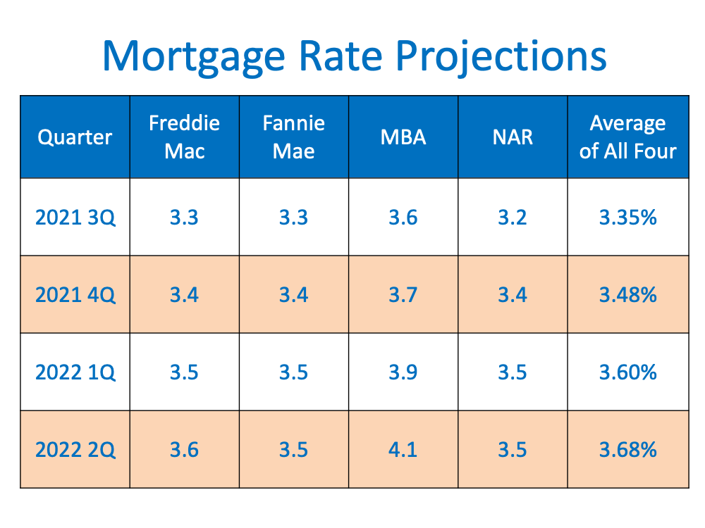 Are Interest Rates Expected to Rise Over the Next Year?   Simplifying The Market