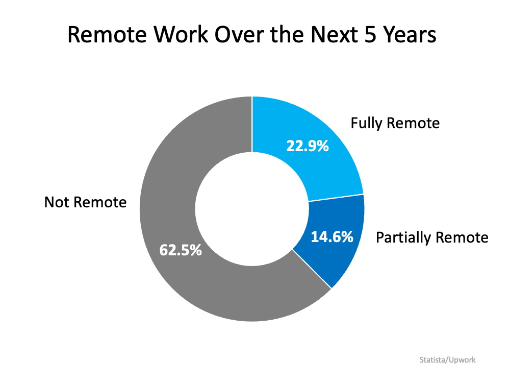 Remote Work Has Changed Our Home Needs. Is It Time for Your Home To Change, Too?   Simplifying The Market